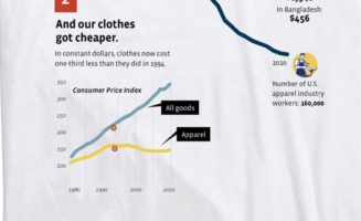 The Myth of Cheap Stuff Graphic